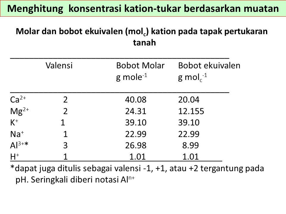 Menghitung konsentrasi kation-tukar berdasarkan muatan