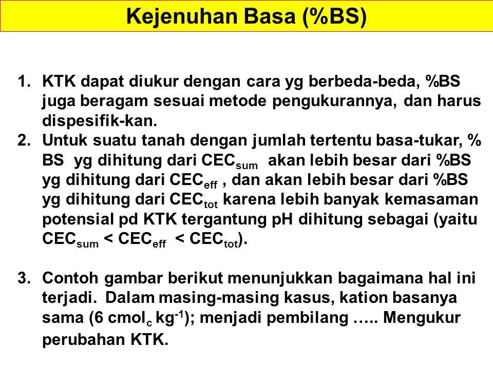 Kejenuhan Basa (%BS) KTK dapat diukur dengan cara yg berbeda-beda, %BS juga beragam sesuai metode pengukurannya, dan harus dispesifik-kan.