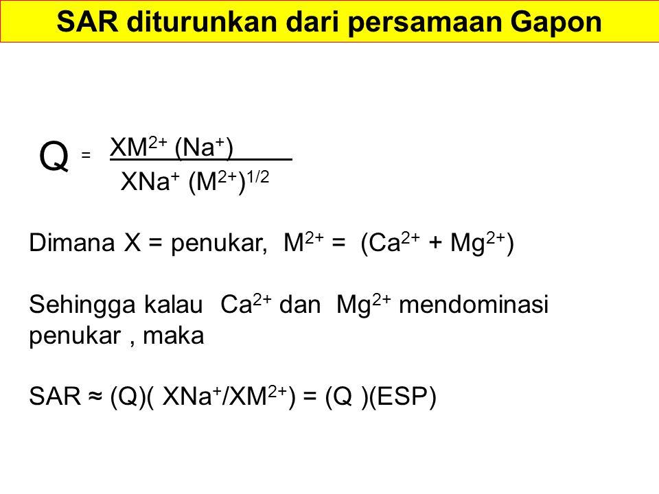 SAR diturunkan dari persamaan Gapon