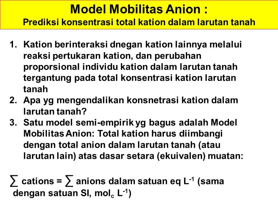 Model Mobilitas Anion :