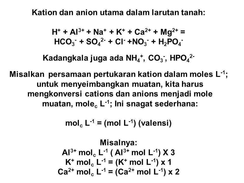Kation dan anion utama dalam larutan tanah: