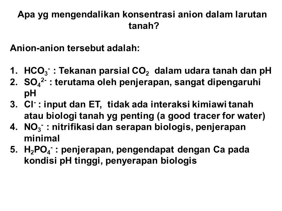 Apa yg mengendalikan konsentrasi anion dalam larutan tanah