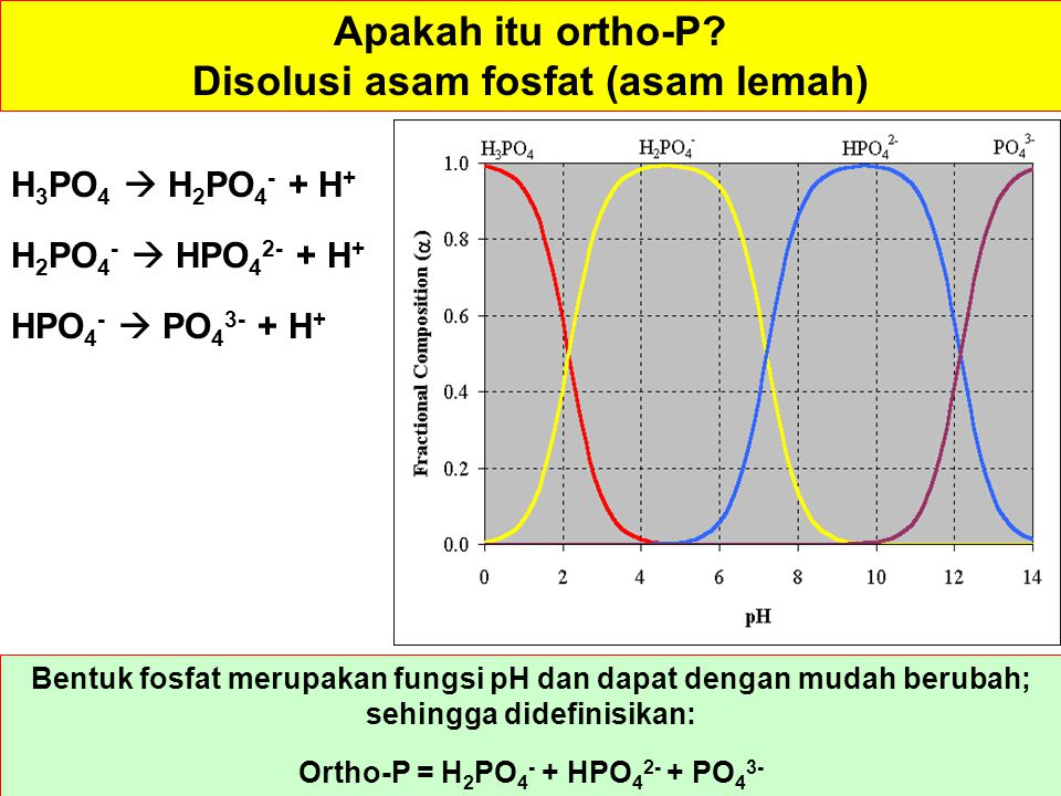 Disolusi asam fosfat (asam lemah) Ortho-P = H2PO4- + HPO42- + PO43-