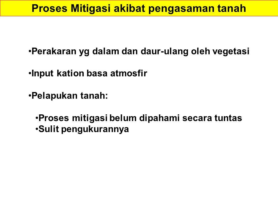 Proses Mitigasi akibat pengasaman tanah
