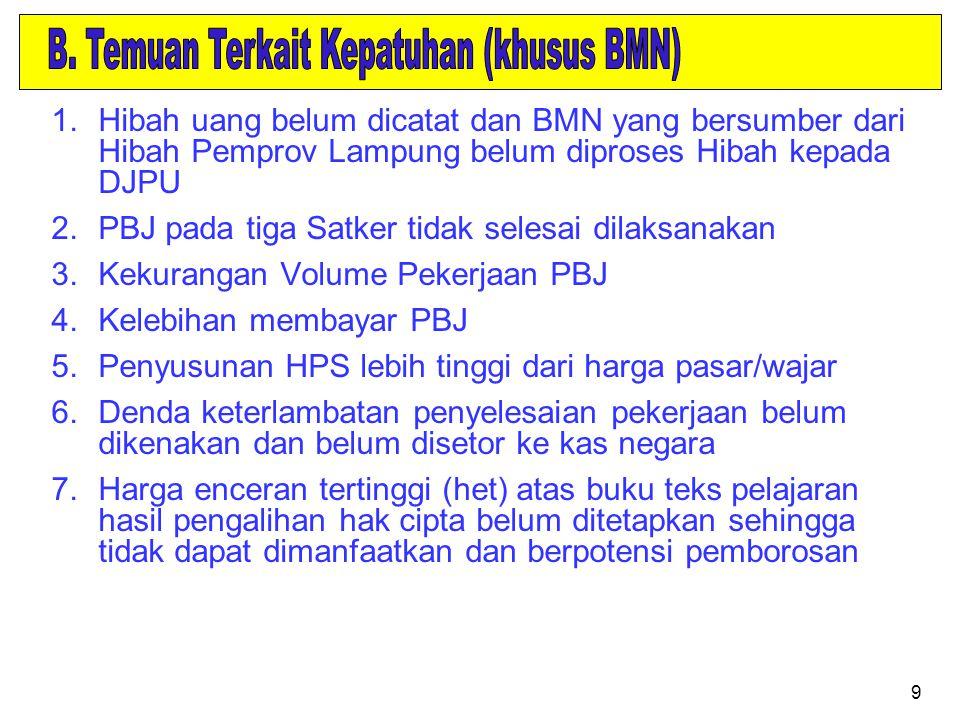 B. Temuan Terkait Kepatuhan (khusus BMN)