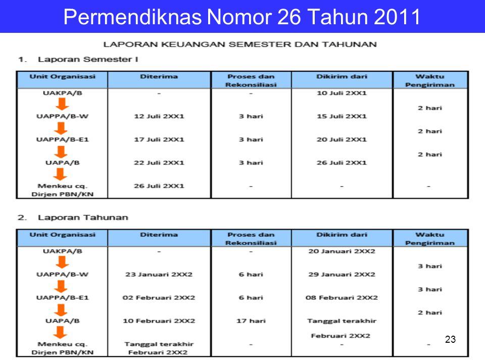 Permendiknas Nomor 26 Tahun 2011