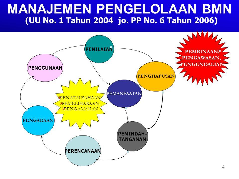 MANAJEMEN PENGELOLAAN BMN (UU No. 1 Tahun 2004 jo. PP No. 6 Tahun 2006)