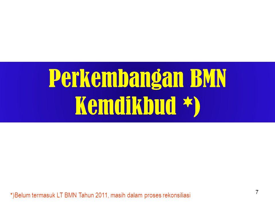 Perkembangan BMN Kemdikbud *)