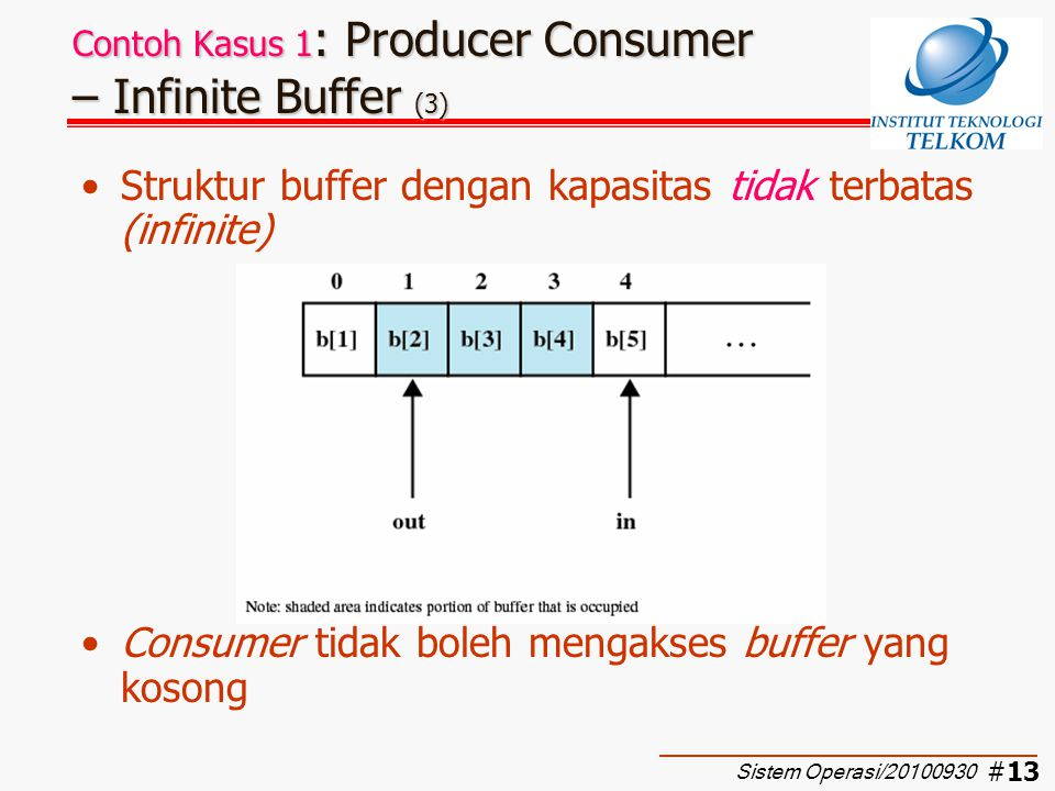 Contoh Kasus 1: Producer Consumer – Infinite Buffer (3)