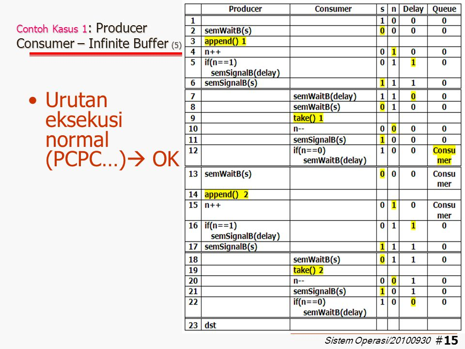 Contoh Kasus 1: Producer Consumer – Infinite Buffer (5)
