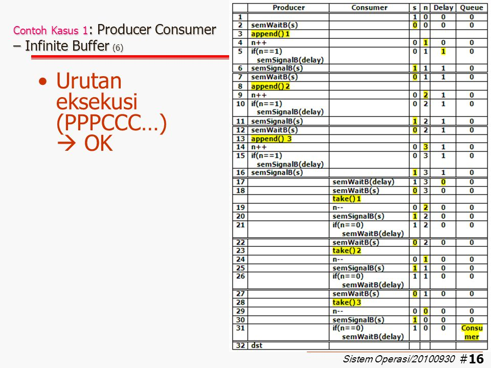 Contoh Kasus 1: Producer Consumer – Infinite Buffer (6)