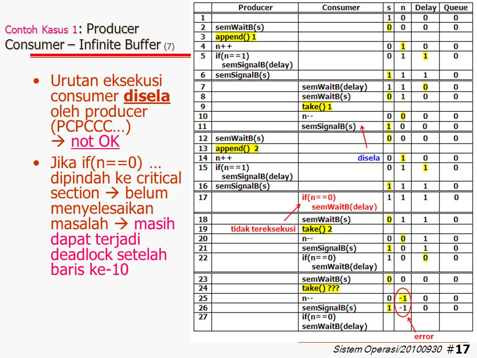 Contoh Kasus 1: Producer Consumer – Infinite Buffer (7)