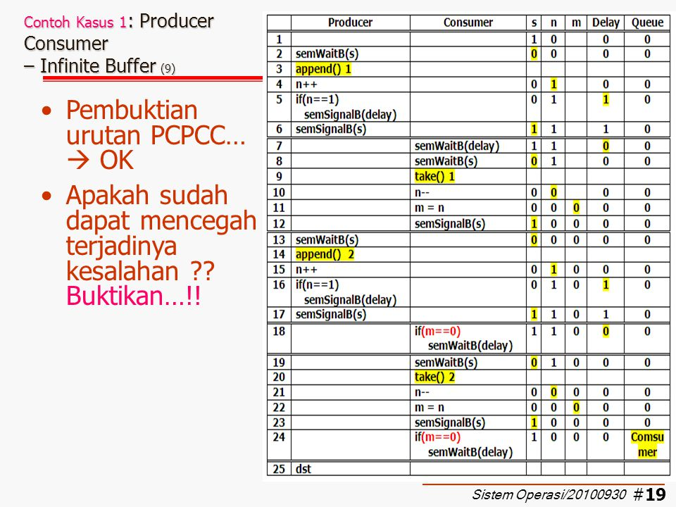 Contoh Kasus 1: Producer Consumer – Infinite Buffer (9)