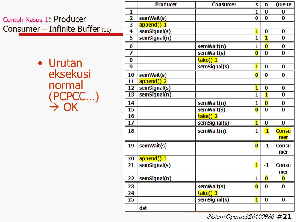 Contoh Kasus 1: Producer Consumer – Infinite Buffer (11)