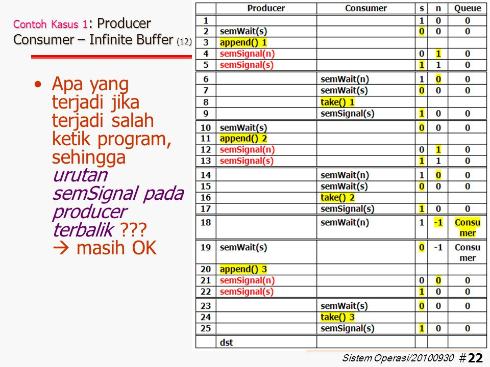 Contoh Kasus 1: Producer Consumer – Infinite Buffer (12)