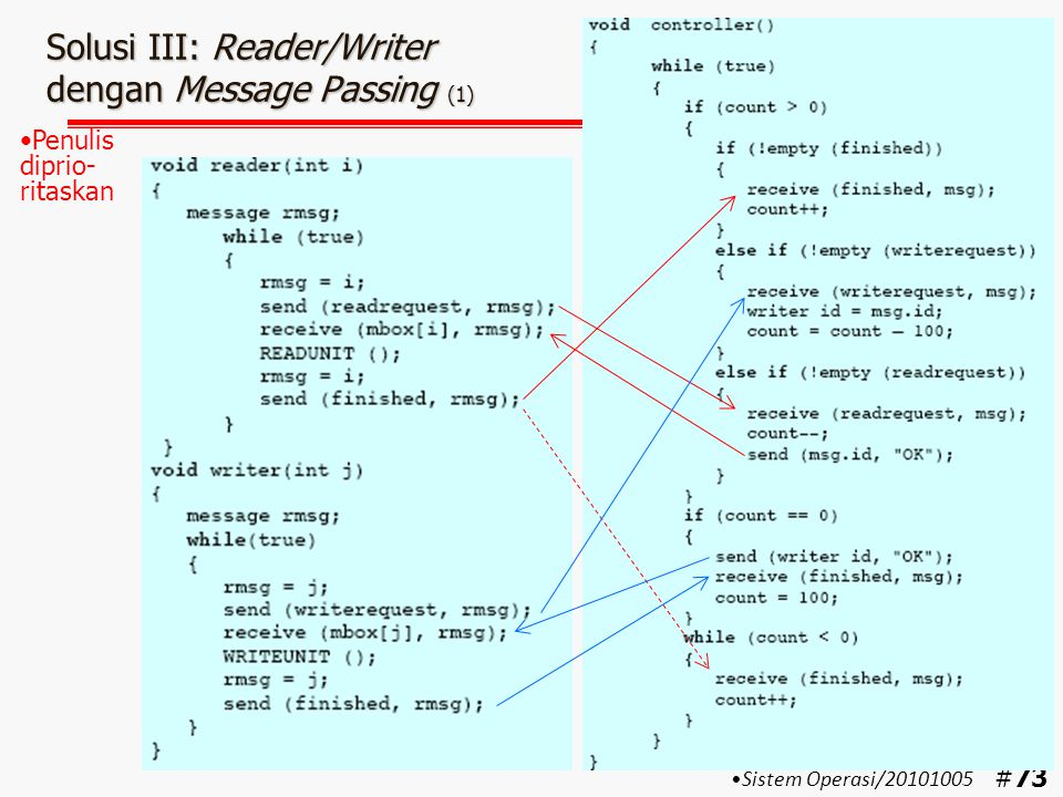 Solusi III: Reader/Writer dengan Message Passing (1)