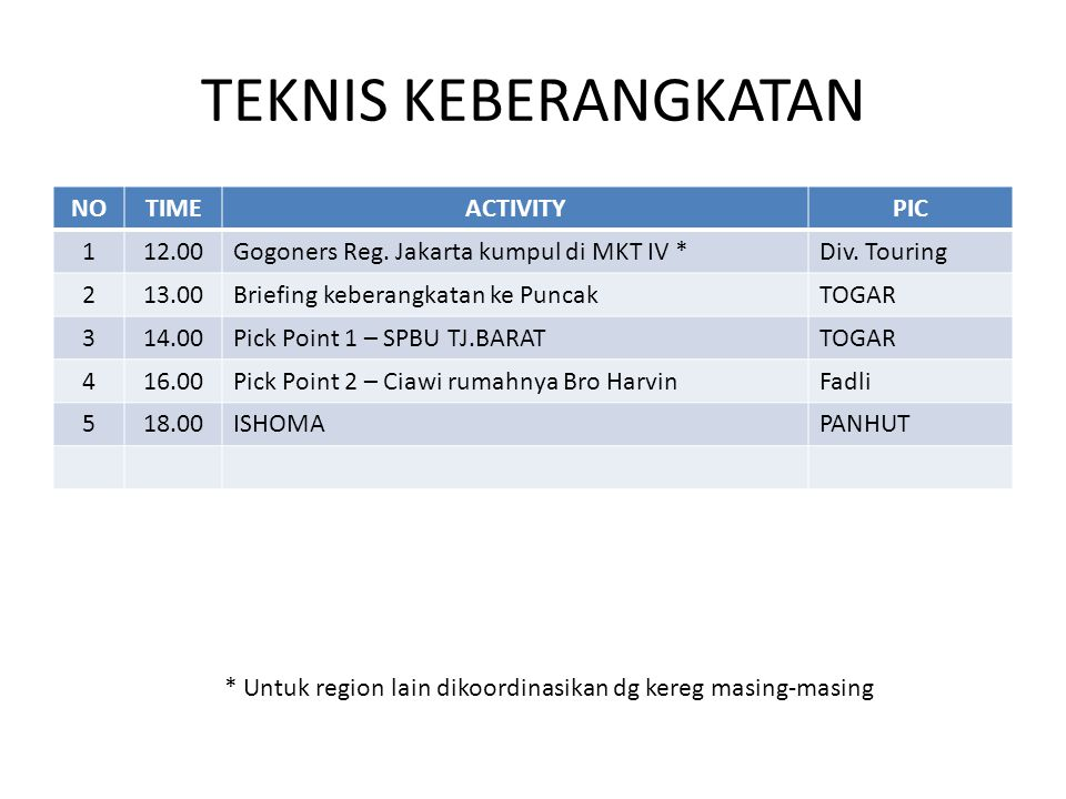 TEKNIS KEBERANGKATAN NO TIME ACTIVITY PIC 1 12.00