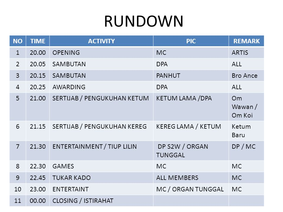 RUNDOWN NO TIME ACTIVITY PIC REMARK 1 20.00 OPENING MC ARTIS 2 20.05