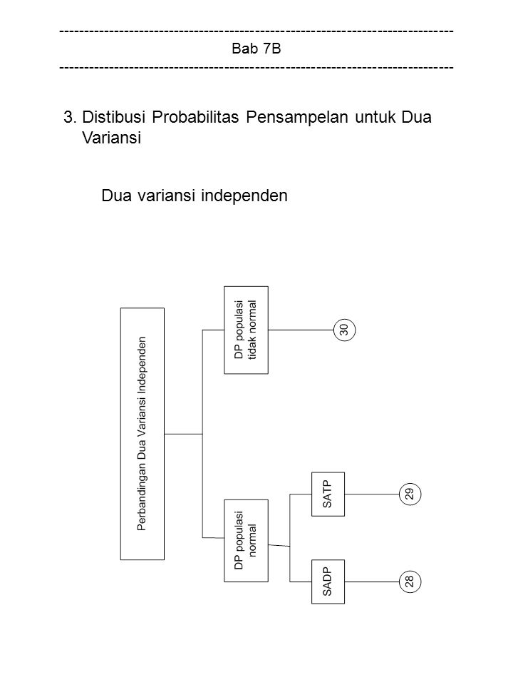 Dua variansi independen