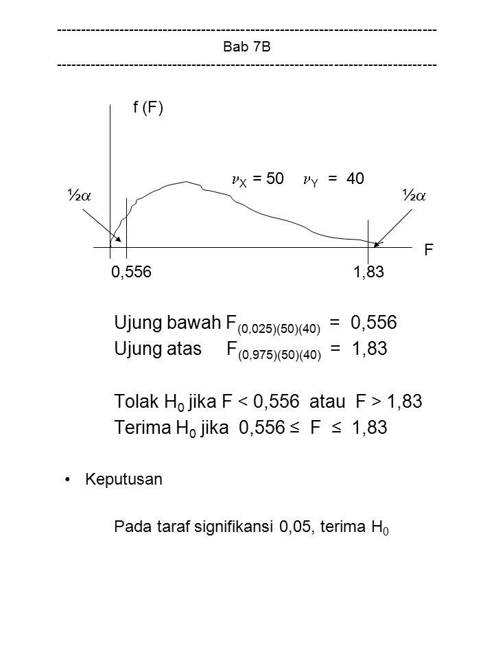 Tolak H0 jika F < 0,556 atau F > 1,83