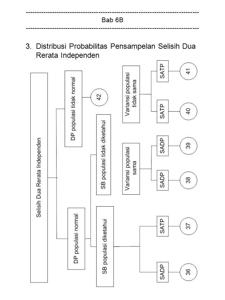 3. Distribusi Probabilitas Pensampelan Selisih Dua Rerata Independen