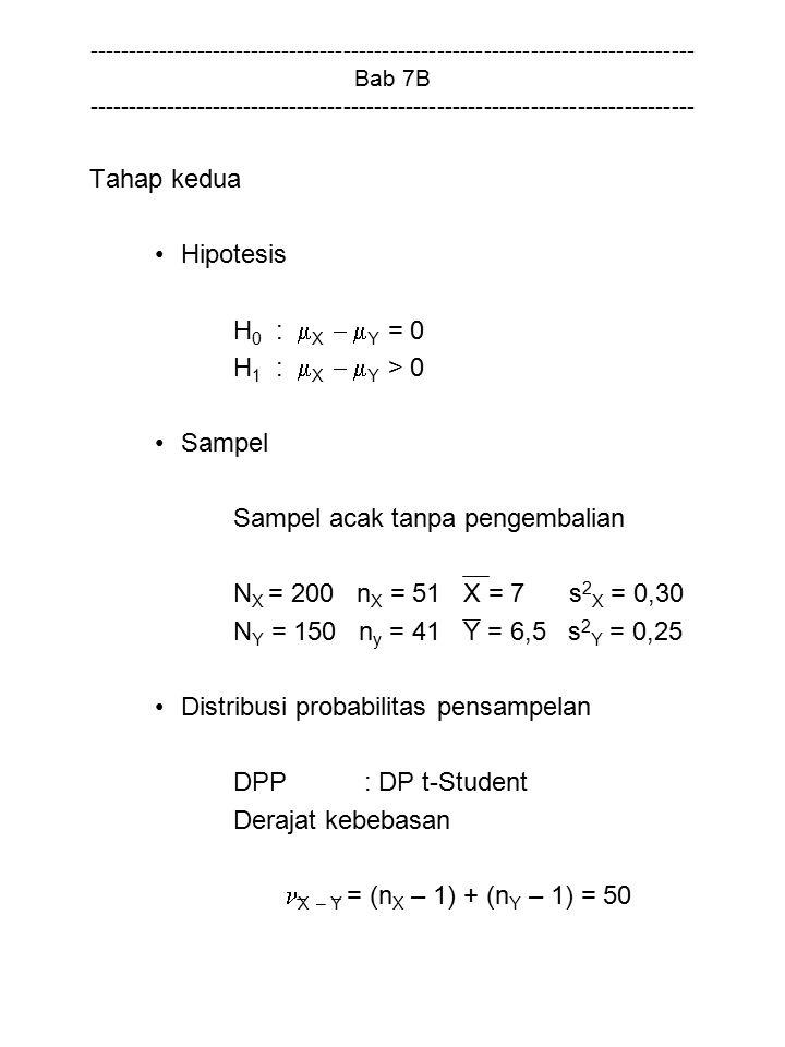 Sampel acak tanpa pengembalian NX = 200 nX = 51 X = 7 s2X = 0,30