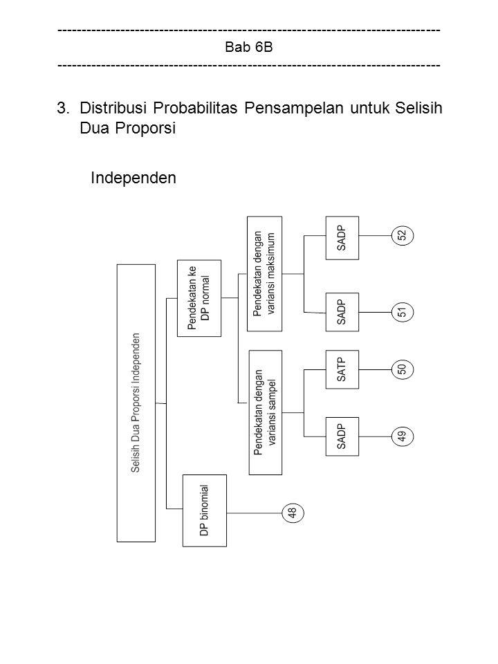 3. Distribusi Probabilitas Pensampelan untuk Selisih Dua Proporsi
