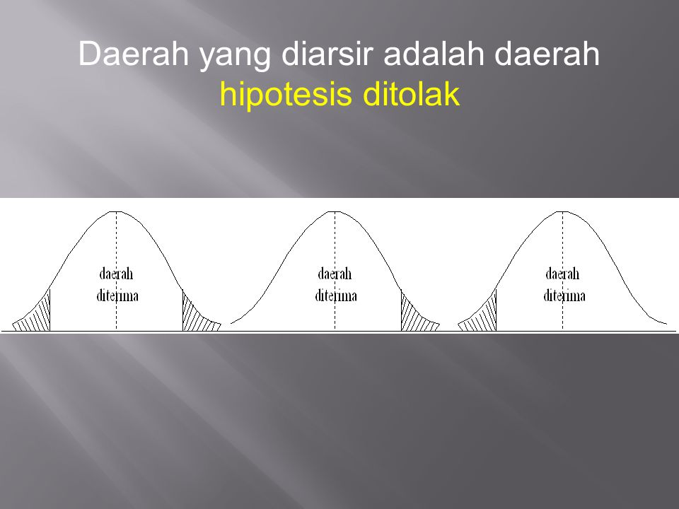 Daerah yang diarsir adalah daerah hipotesis ditolak