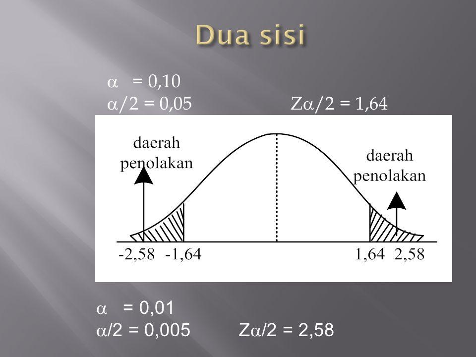 Dua sisi  = 0,10 /2 = 0,05 Z/2 = 1,64  = 0,01 /2 = 0,005 Z/2 = 2,58