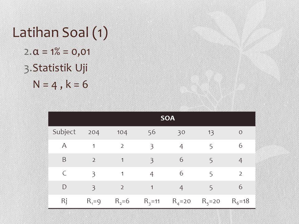 Latihan Soal (1) α = 1% = 0,01 Statistik Uji N = 4 , k = 6 SOA Subject