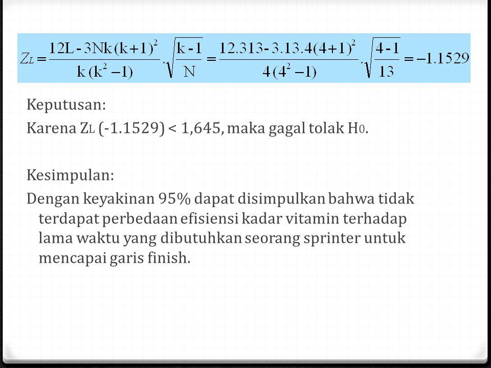 Keputusan: Karena ZL (-1. 1529) < 1,645, maka gagal tolak H0