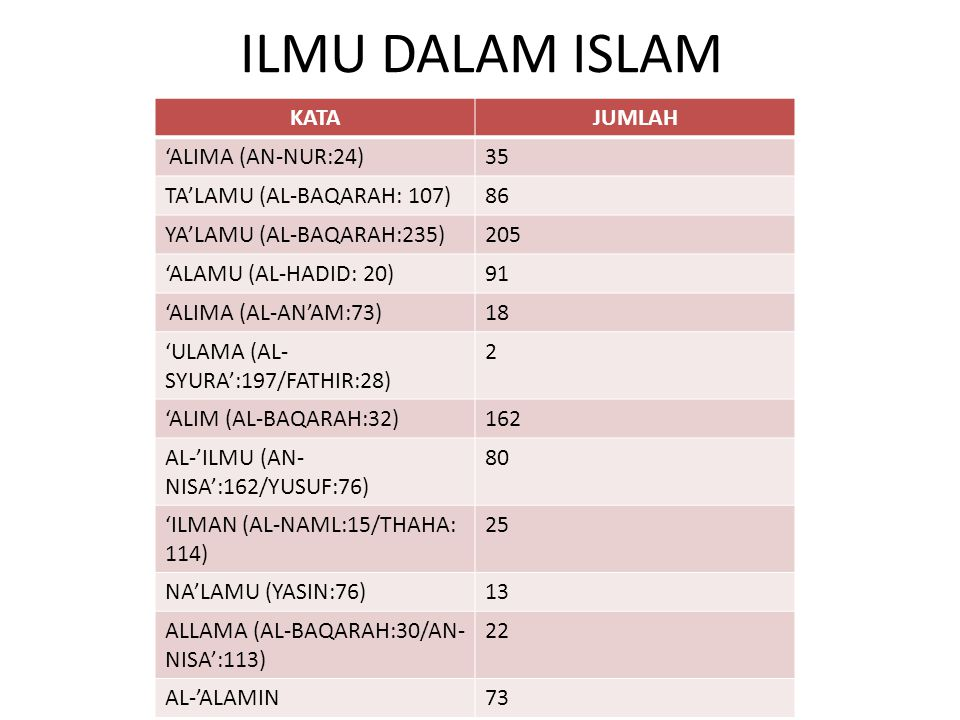 ILMU DALAM ISLAM KATA JUMLAH 'ALIMA (AN-NUR:24) 35