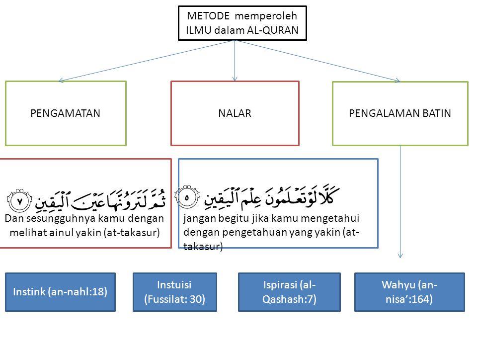 METODE memperoleh ILMU dalam AL-QURAN