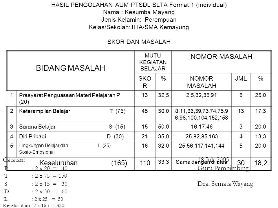 BIDANG MASALAH NOMOR MASALAH Keseluruhan (165) 110 30 18,2