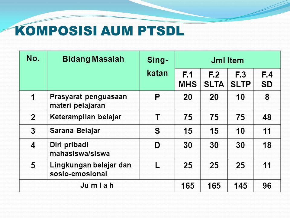 KOMPOSISI AUM PTSDL No. Bidang Masalah Sing-katan Jml Item F.1 MHS