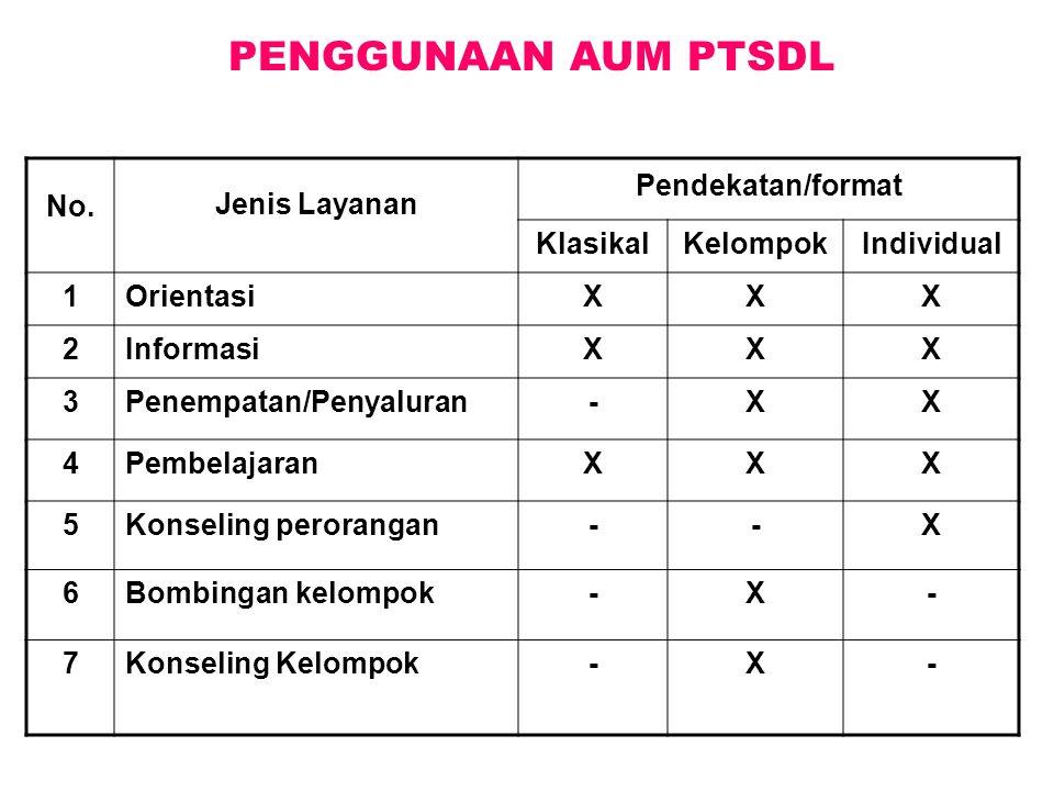 PENGGUNAAN AUM PTSDL No. Jenis Layanan Pendekatan/format Klasikal