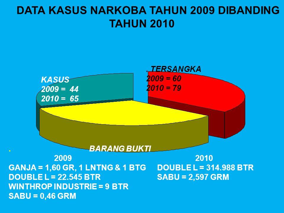DATA KASUS NARKOBA TAHUN 2009 DIBANDING TAHUN 2010