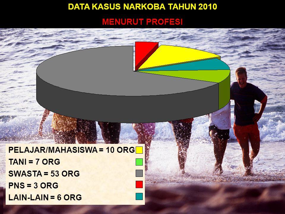 DATA KASUS NARKOBA TAHUN 2010