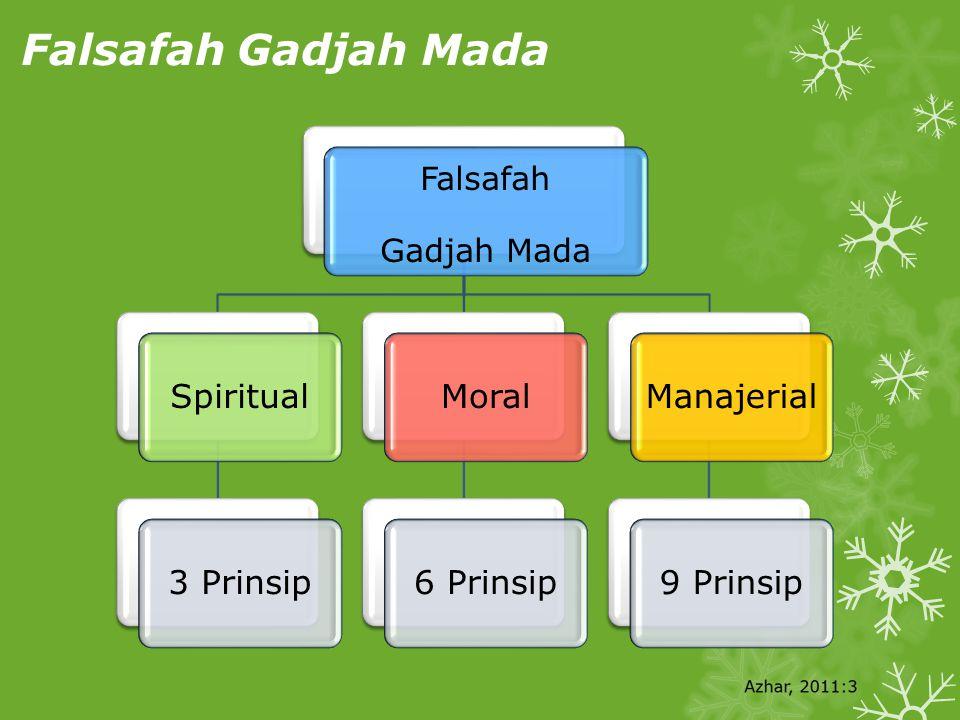Falsafah Gadjah Mada Spiritual 3 Prinsip Moral 6 Prinsip Manajerial