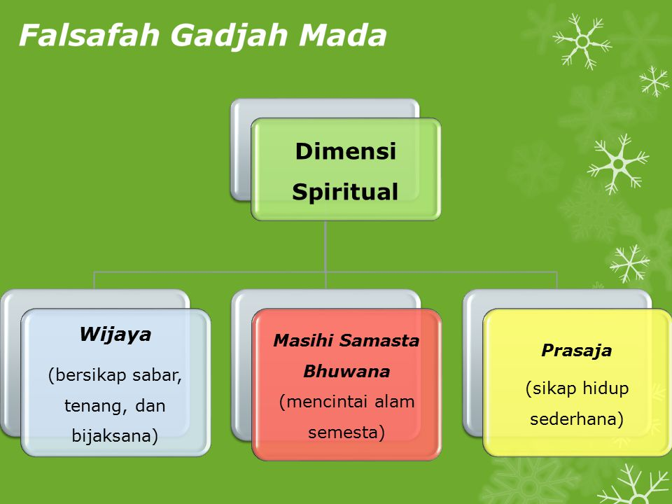 Dimensi Spiritual Wijaya