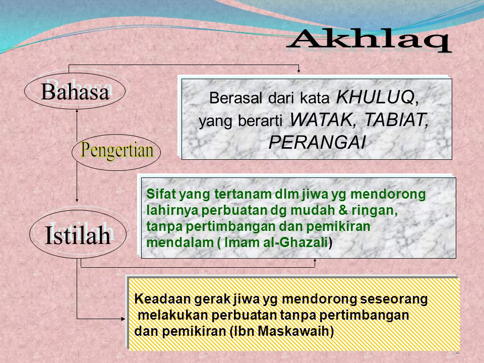 Istilah Akhlaq Bahasa Pengertian PERANGAI Berasal dari kata KHULUQ,