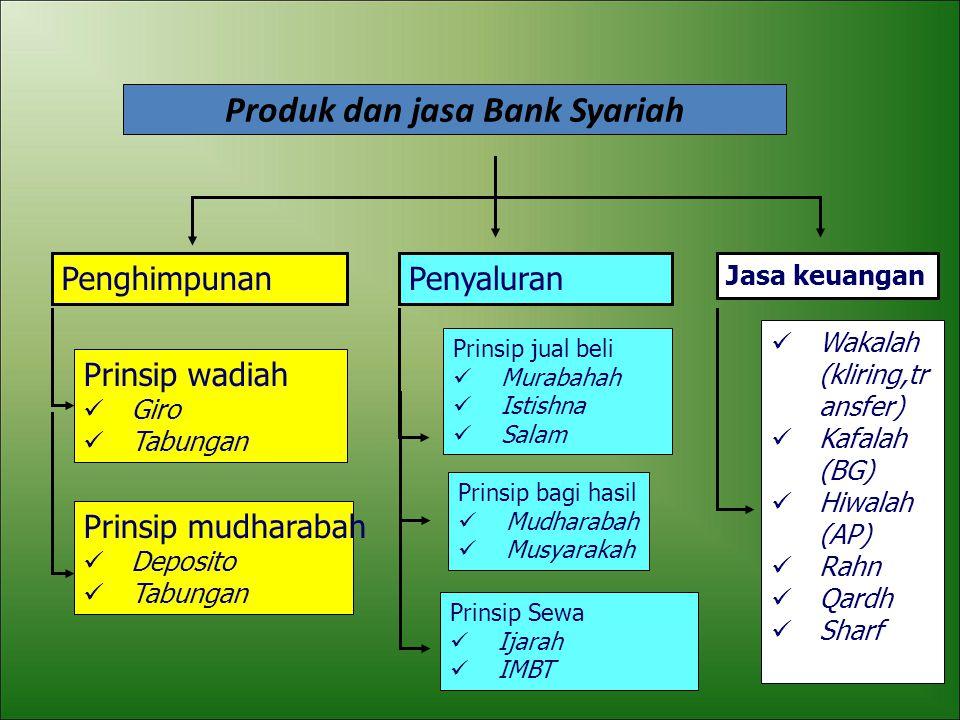Produk dan jasa Bank Syariah
