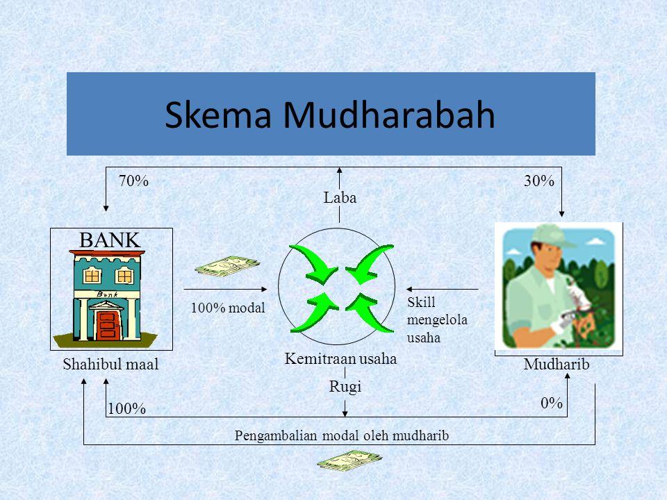 Pengambalian modal oleh mudharib