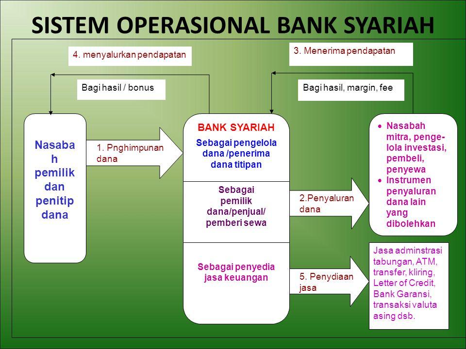 SISTEM OPERASIONAL BANK SYARIAH