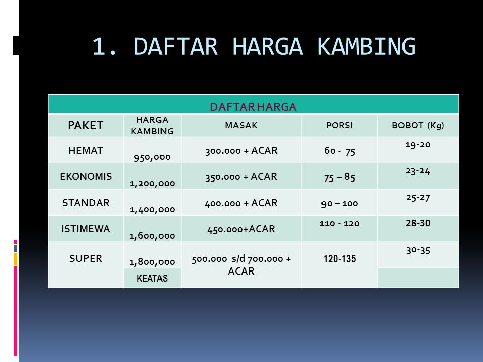 1. DAFTAR HARGA KAMBING DAFTAR HARGA PAKET HEMAT 950,000