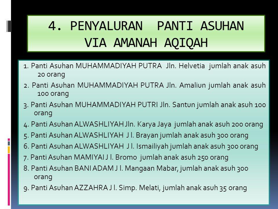 4. PENYALURAN PANTI ASUHAN VIA AMANAH AQIQAH