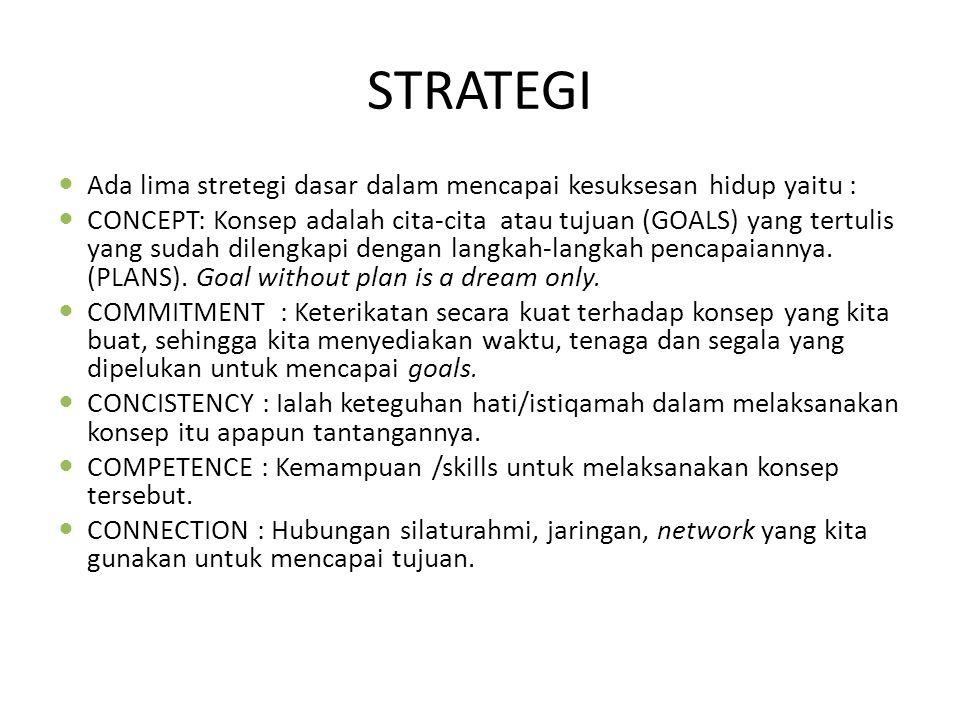 STRATEGI Ada lima stretegi dasar dalam mencapai kesuksesan hidup yaitu :