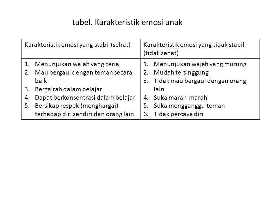 tabel. Karakteristik emosi anak