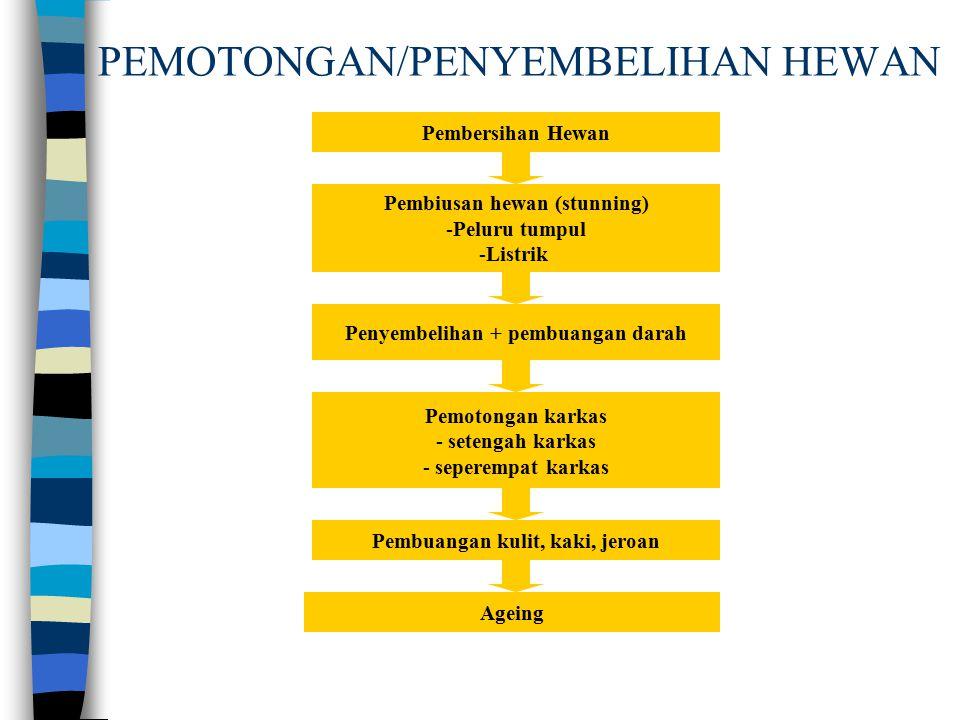 PEMOTONGAN/PENYEMBELIHAN HEWAN