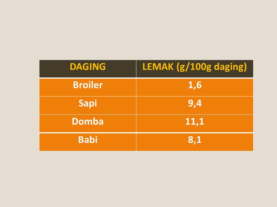 DAGING LEMAK (g/100g daging) Broiler 1,6 Sapi 9,4 Domba 11,1 Babi 8,1
